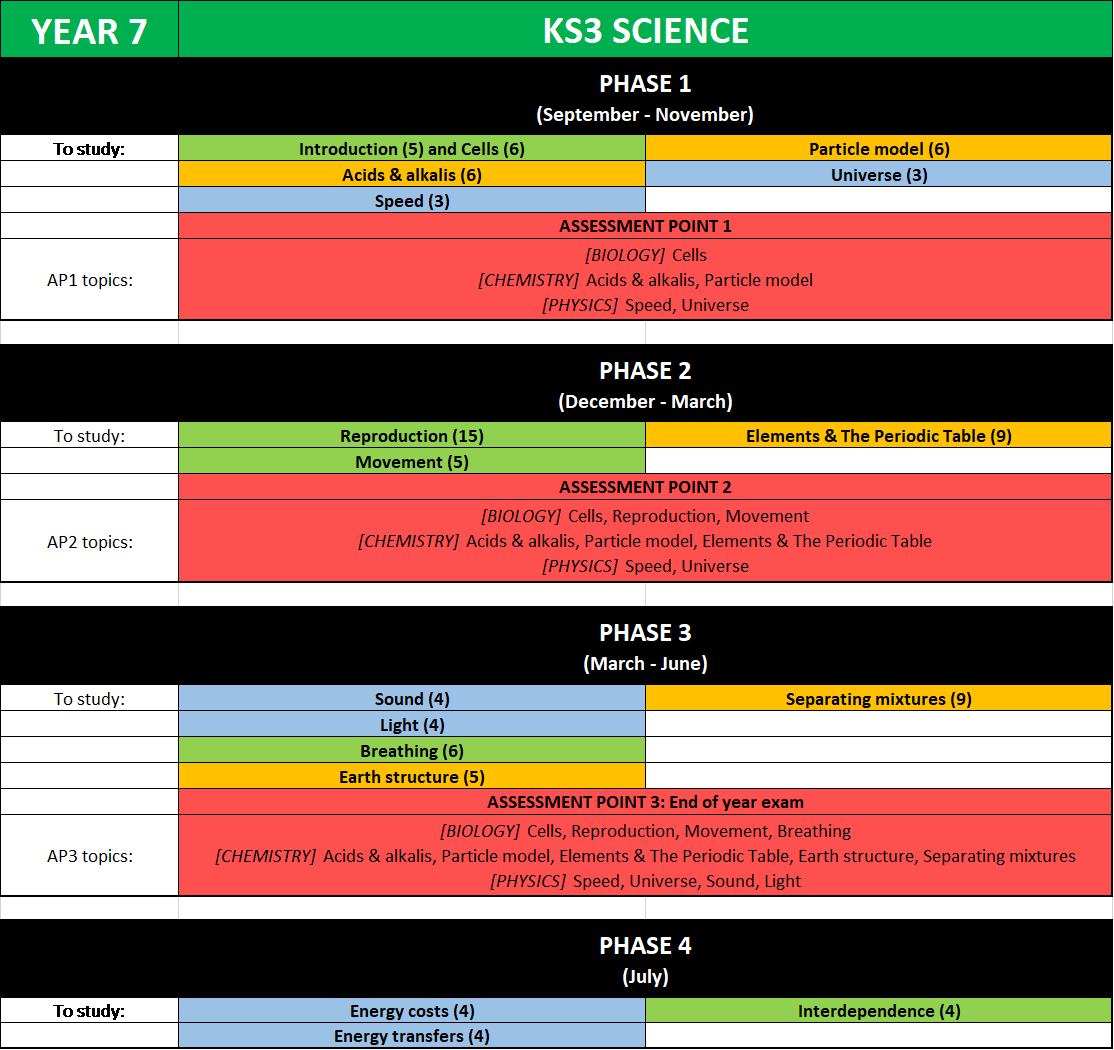 Sci yr7 table